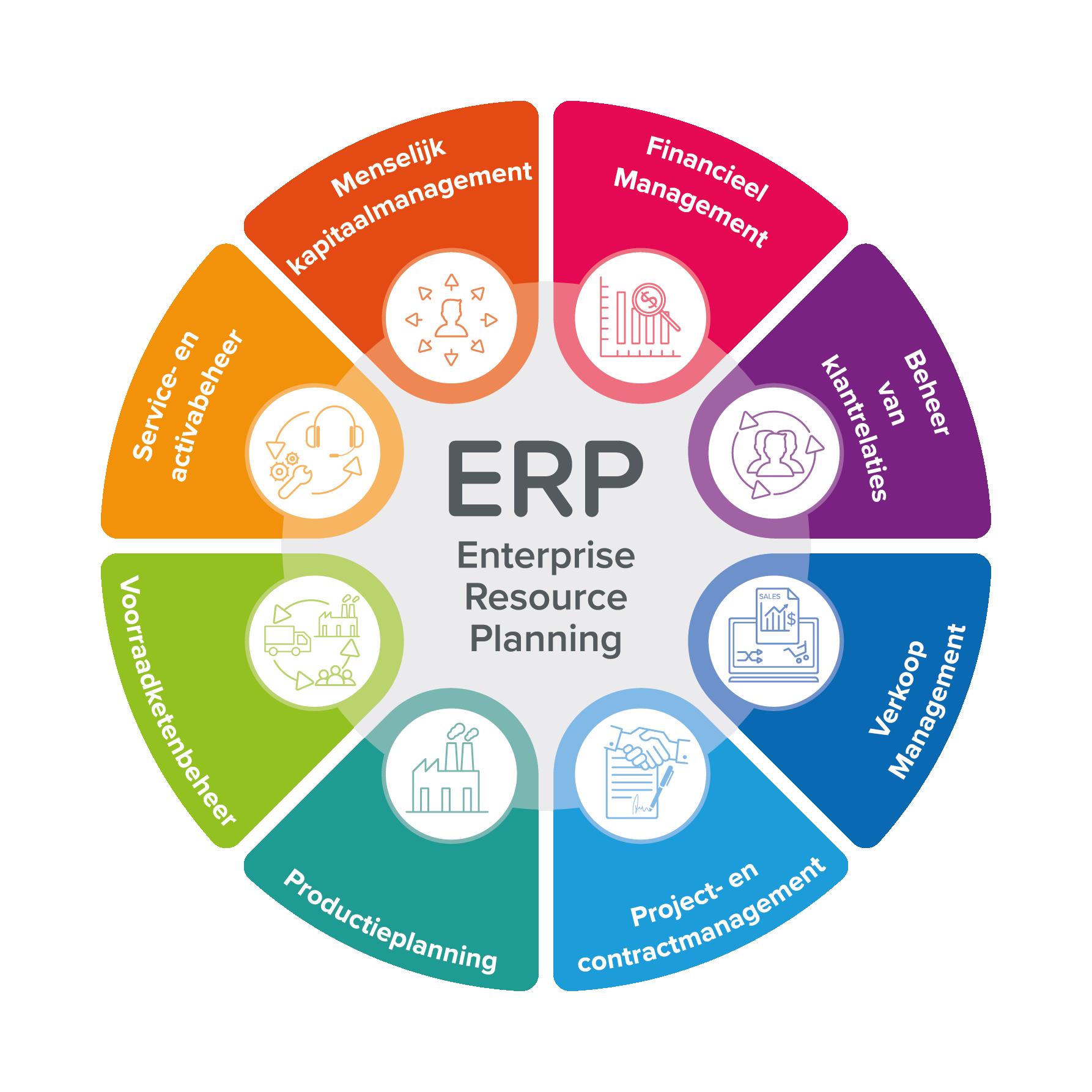 ERP Wheel