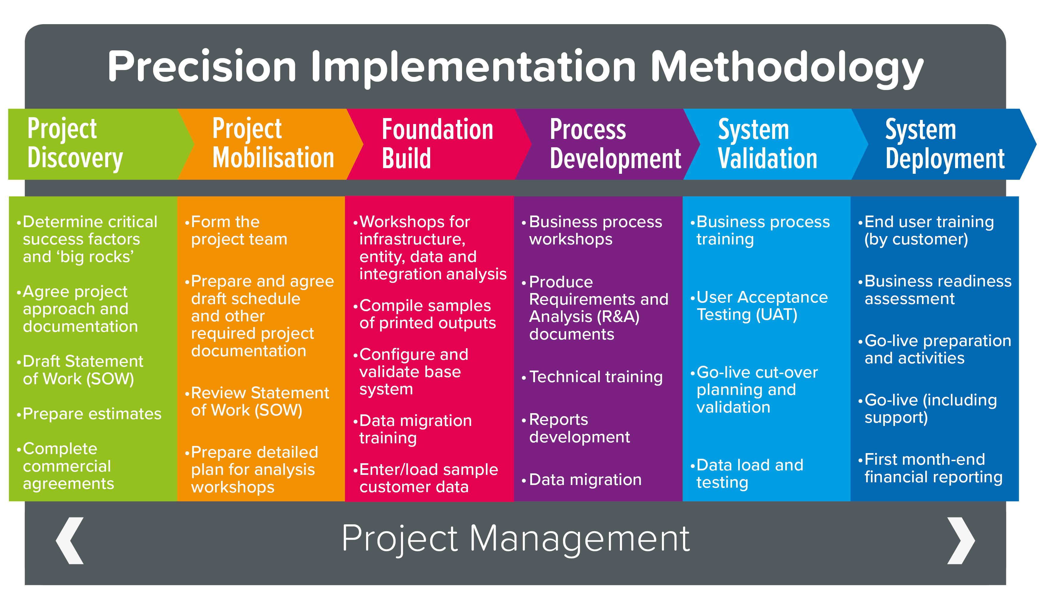 recision Implementation Methodology graphic showing the various stages from Project Discovery to System Deployment