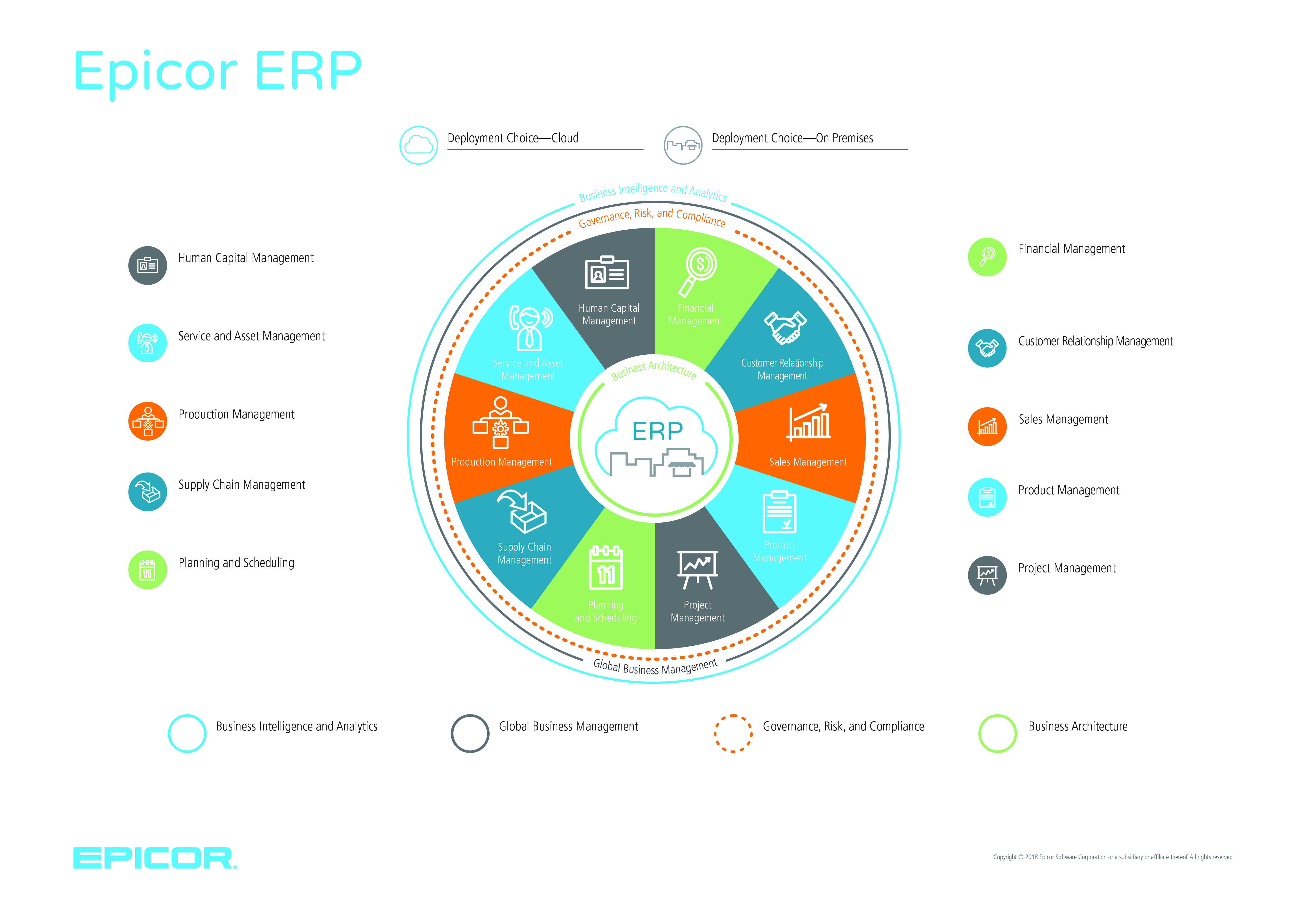 Epicor ERP wheel diagram with names of modules available in Epicor ERP 10