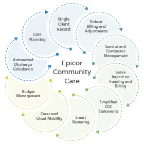 Precise ERP Wheel aged and home care